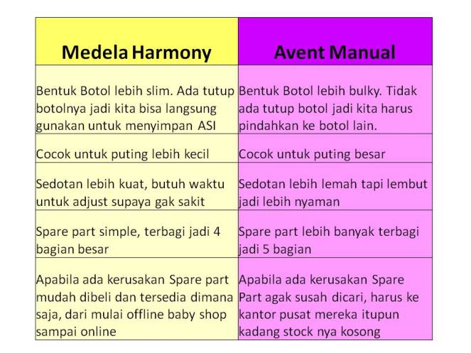 avent vs harmony